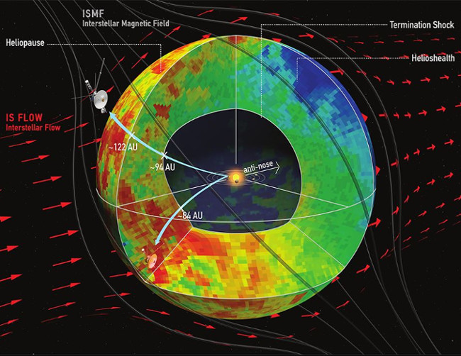 The current heliosphere model-- NASA, Dialynas, et al.